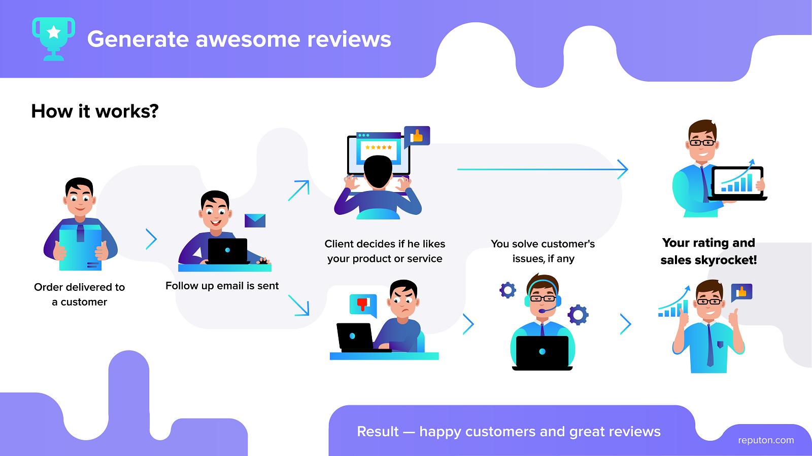 reputon-customer-reviews